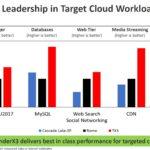 Marvell ThunderX3 Expected Performance Leadership