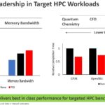 Marvell ThunderX3 Expected Performance Leadership HPC Workloads