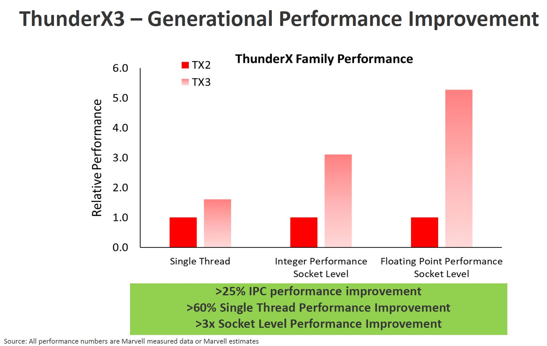 Marvell ThunderX3 Generational Performance Improvement