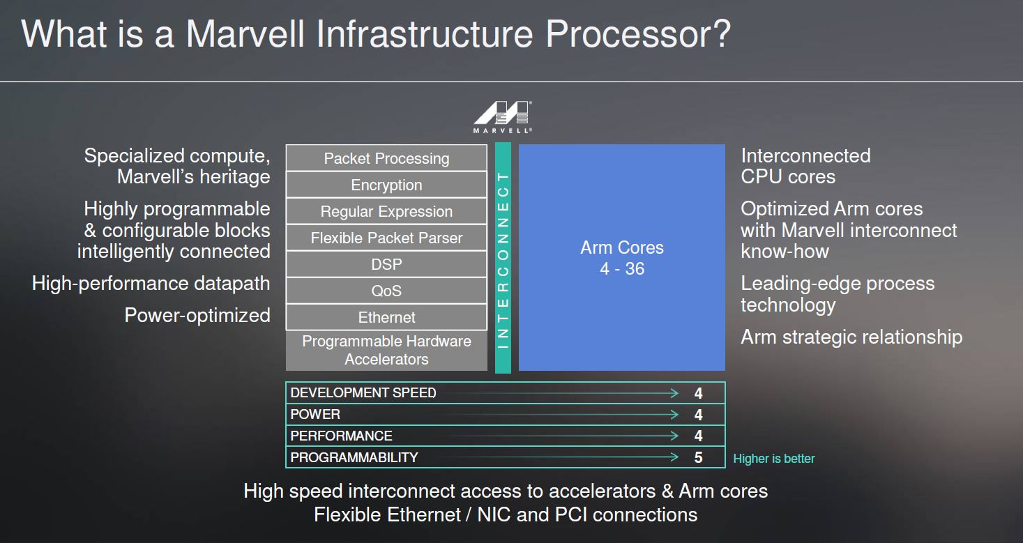 Marvell What Is An Infrastructure Processor