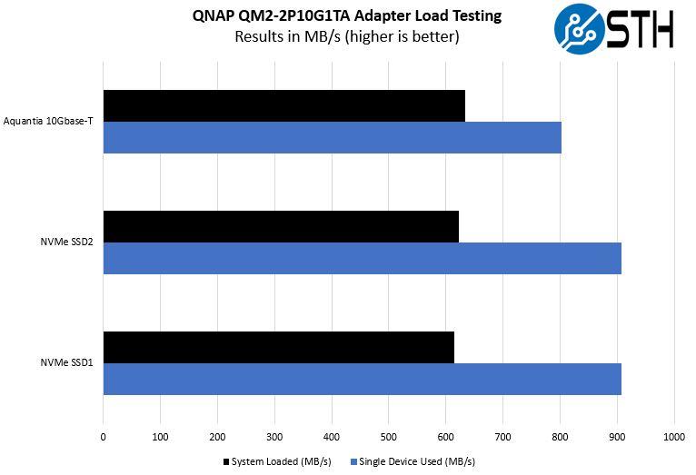 QNAP QM2 2P10G1TA Single Device V Loaded Performance Testing