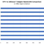 STH 10Gbase T Converter Performance Testing Summary Raw NAS Transfer Speeds