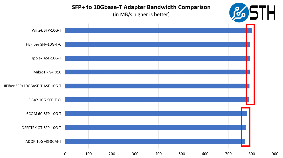 STH 10Gbase T Converter Performance Testing Summary Raw NAS Transfer Speeds With Family Bounds