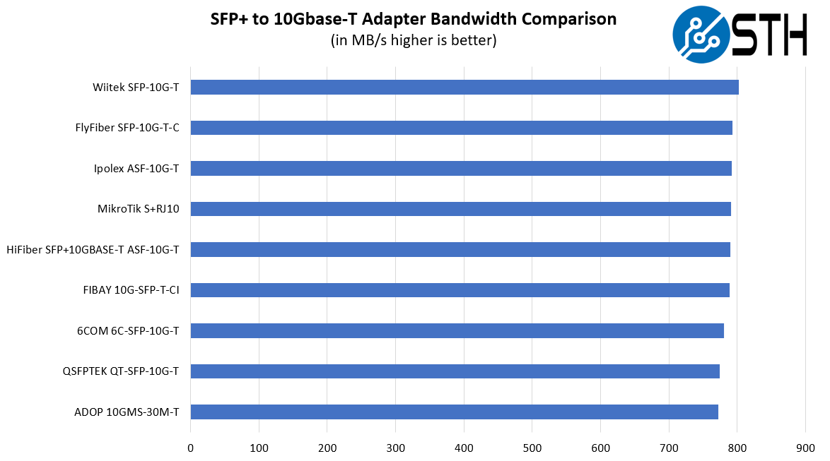 STH 10Gbase T Converter Performance Testing Summary Raw NAS Transfer Speeds