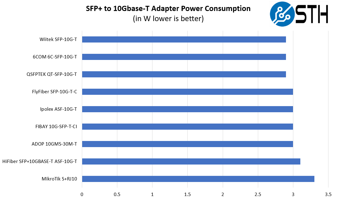 STH 10Gbase T Converter Power Consumption Comparison