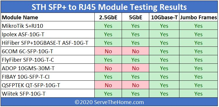 STH 10Gbase T Converter Testing Summary Table 2.5 5 10GbE And Jumbo Frames