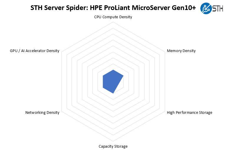 STH Server Spider HPE ProLiant MicroServer Gen10 Plus