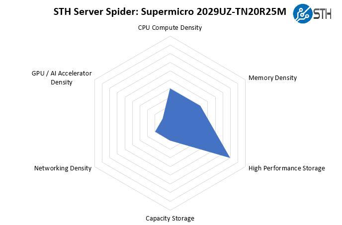 STH Server Spider Supermicro SYS 2029UZ TN20R25M