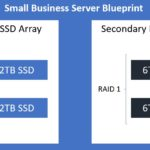 STH Small Business Low Power Server Blueprint 2020 Q1