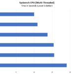 Supermicro SYS 2029UZ TN20R25M Sysbench CPU Benchmark