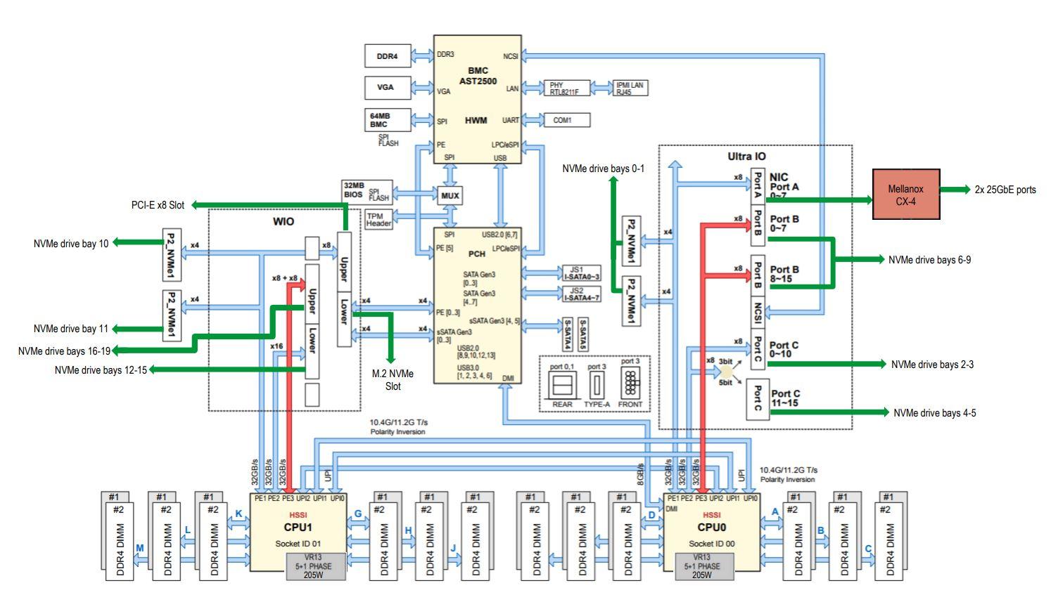 Supermicro SYS 2029UZ TN20R25M System Diagram