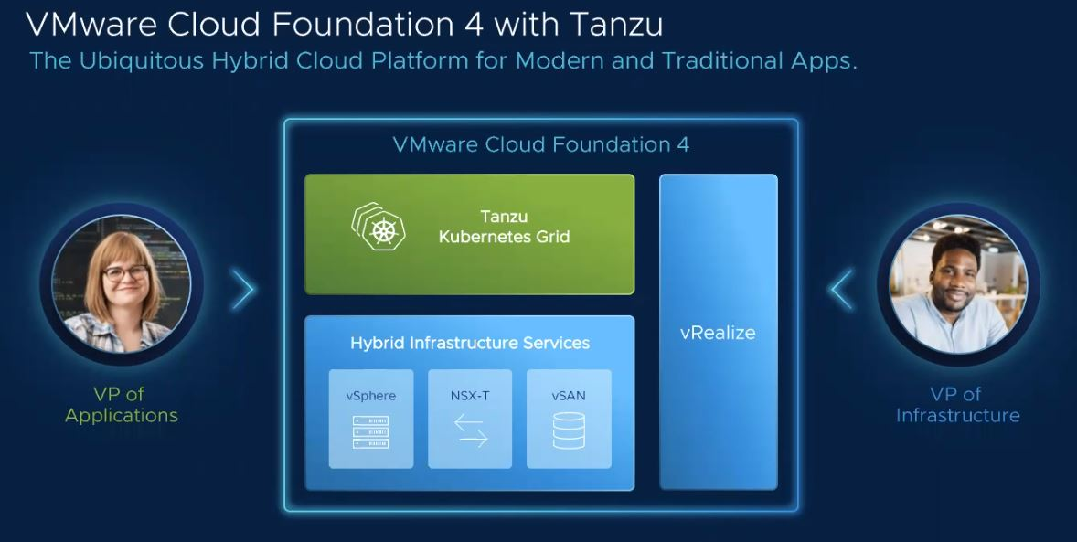 VMware Cloud Foundation 4 With Tanzu