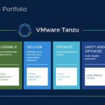 VMware Tanzu Portfolio At Launch