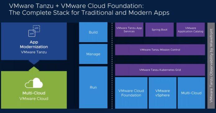 VMware Tanzu And Cloud Foundation