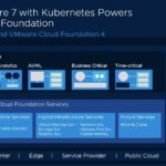 VMware VSphere 7 With Kubernetes