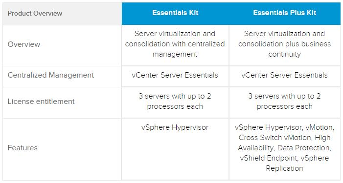 VMware VSphere Essentials Kit And Plus Kit