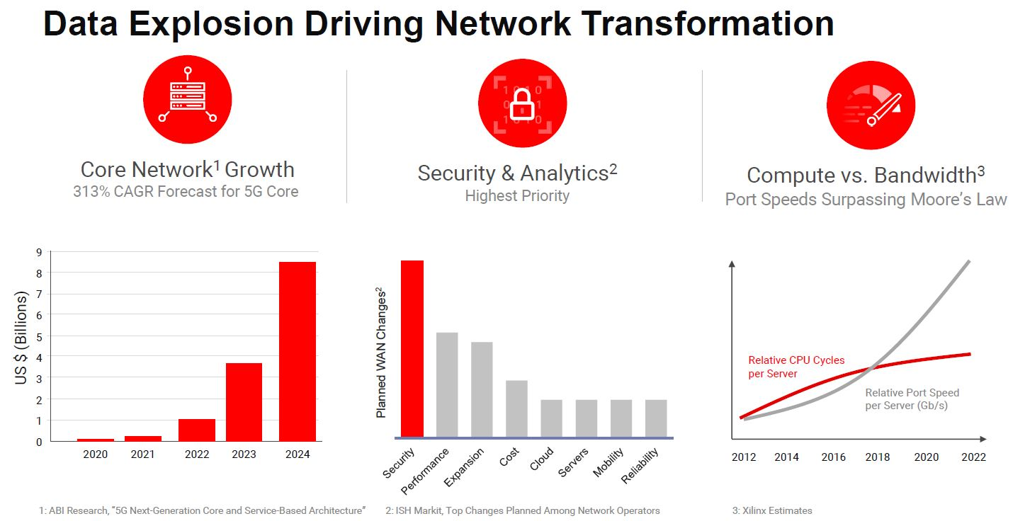 Xilinx 2020 Core Network Growth