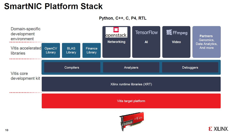 Xilinx Alveo U25 SmartNIC Platform Stack