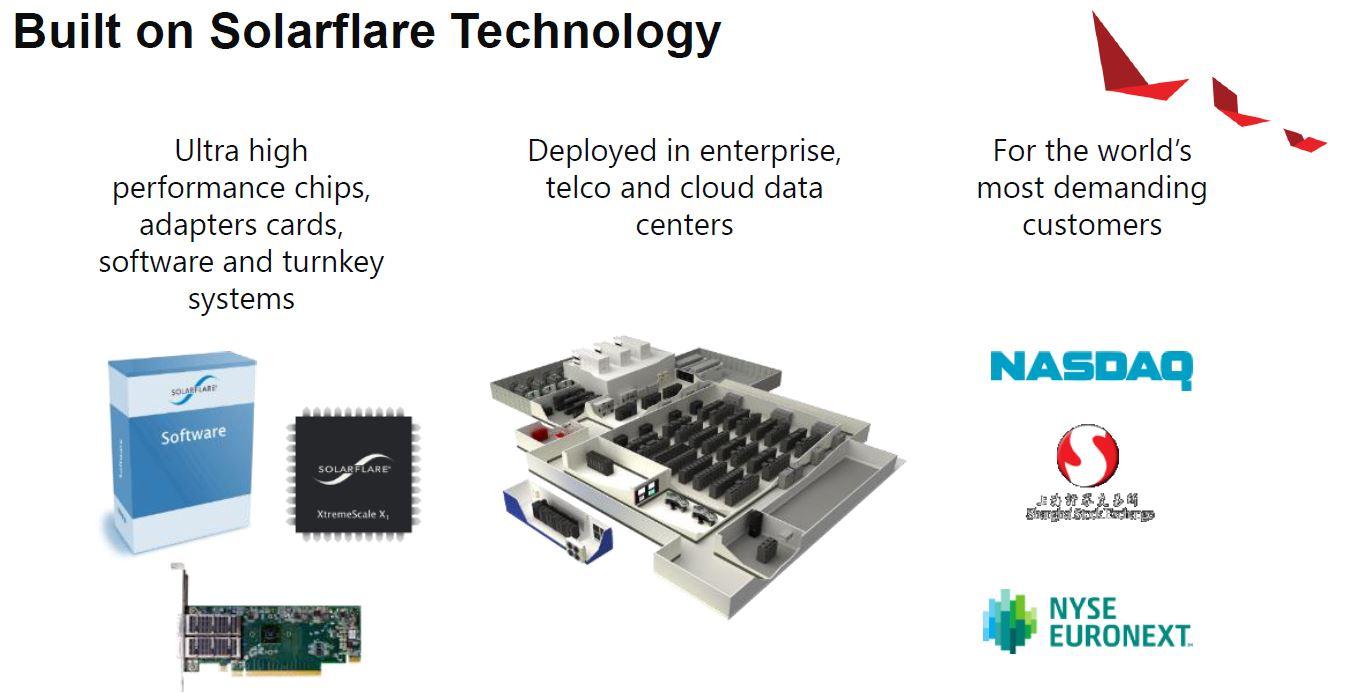 Xilinx Alveo U25 Built On SolarFlare
