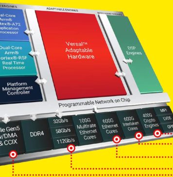 Xilinx Versal Premium Cover Image