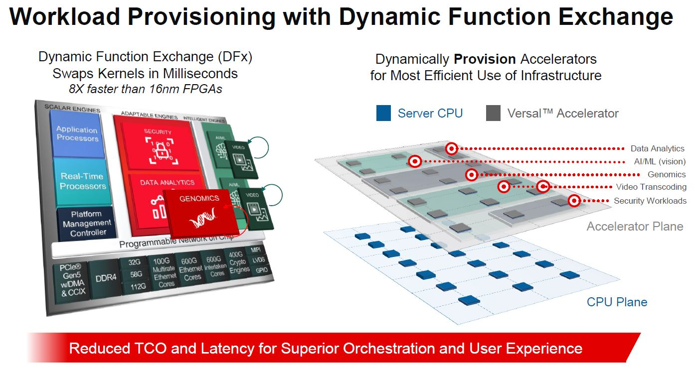 Xilinx Versal Premium Dynamic Function Exchange DFx