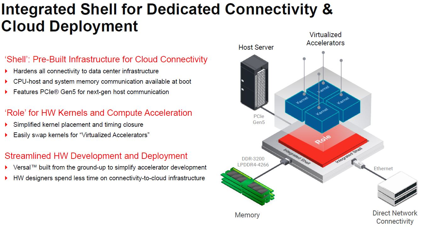 Xilinx Versal Premium Integrated Shell Dedicated Connectivity