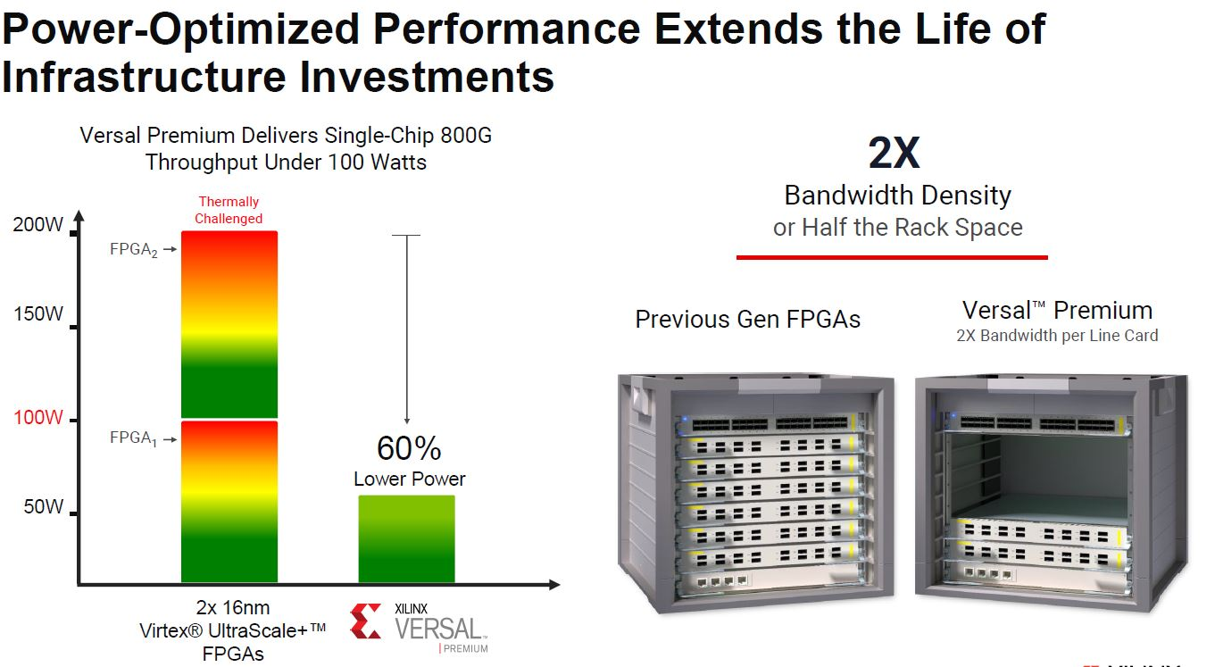 Xilinx Versal Premium Performance Per Watt V 16nm Ultrascale