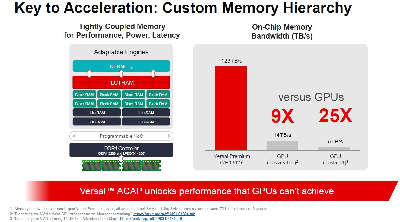 Xilinx Versal Premium On Chip Memory BW