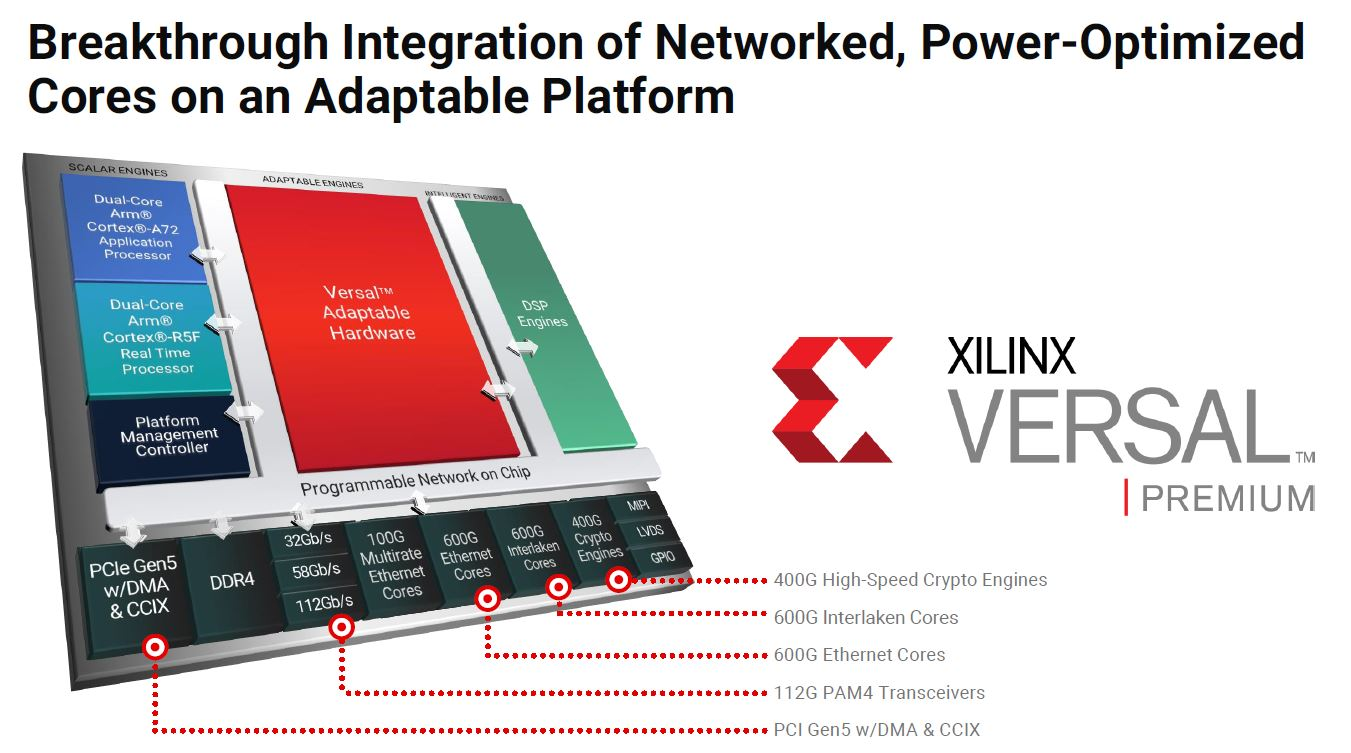 Xilinx Versal Prime Key Features