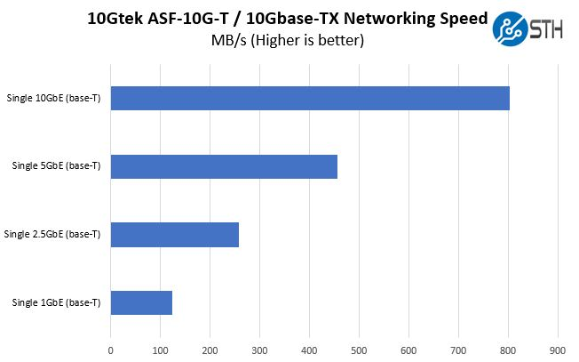 10Gtek ASF 10G T 10Gbase TX Performance