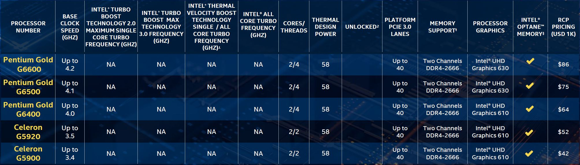 10th Gen Intel Core Pentium And Celeron Models