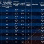 10th Gen Intel Core T Models