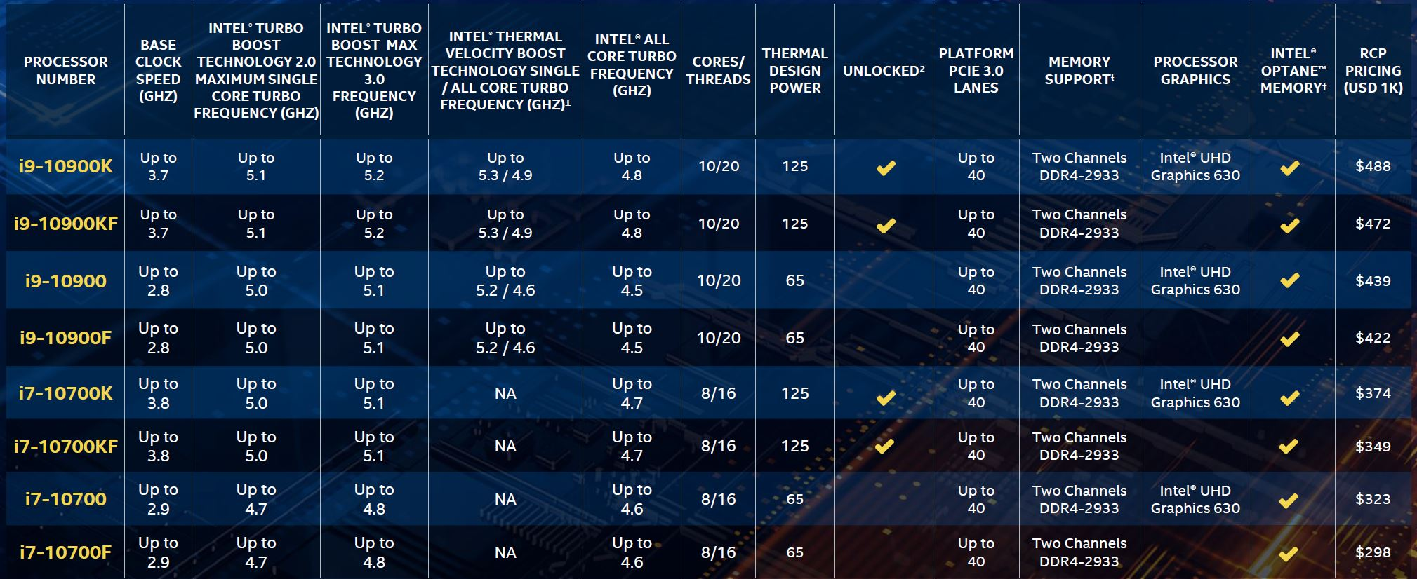 10th Gen Intel Core I9 And Core I7 Models