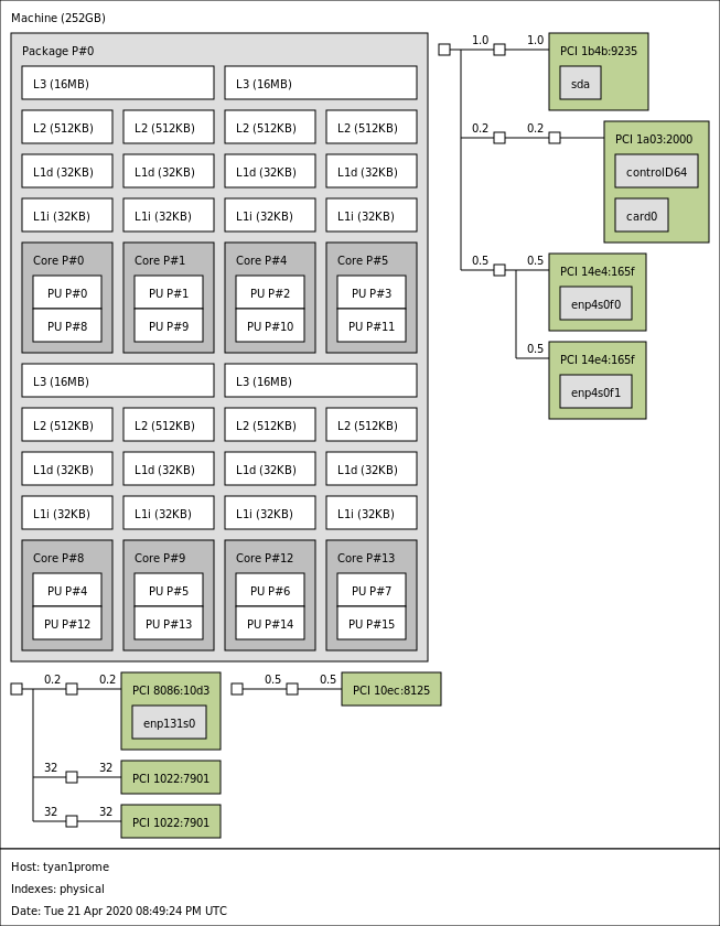 AMD EPYC 7252 Topology