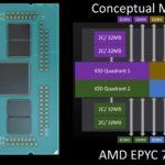 AMD EPYC 7F52 Conceptual Model