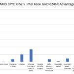 AMD EPYC 7F52 V Intel Xeon Gold 6246R Comparison Charts