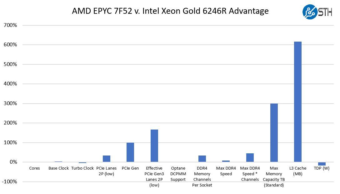 AMD EPYC 7Fx2 Launch Slides Competitive Analysis For EPYC 7F52 To Intel Xeon
