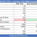 AMD EPYC 7F52 V Intel Xeon Gold 6246R Comparison Tables