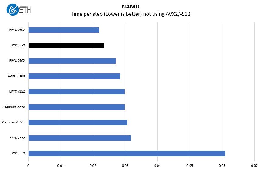 AMD EPYC 7F72 NAMD Benchmark