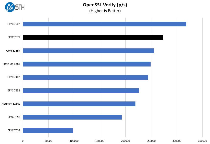 AMD EPYC 7F72 OpenSSL Verify Benchmark