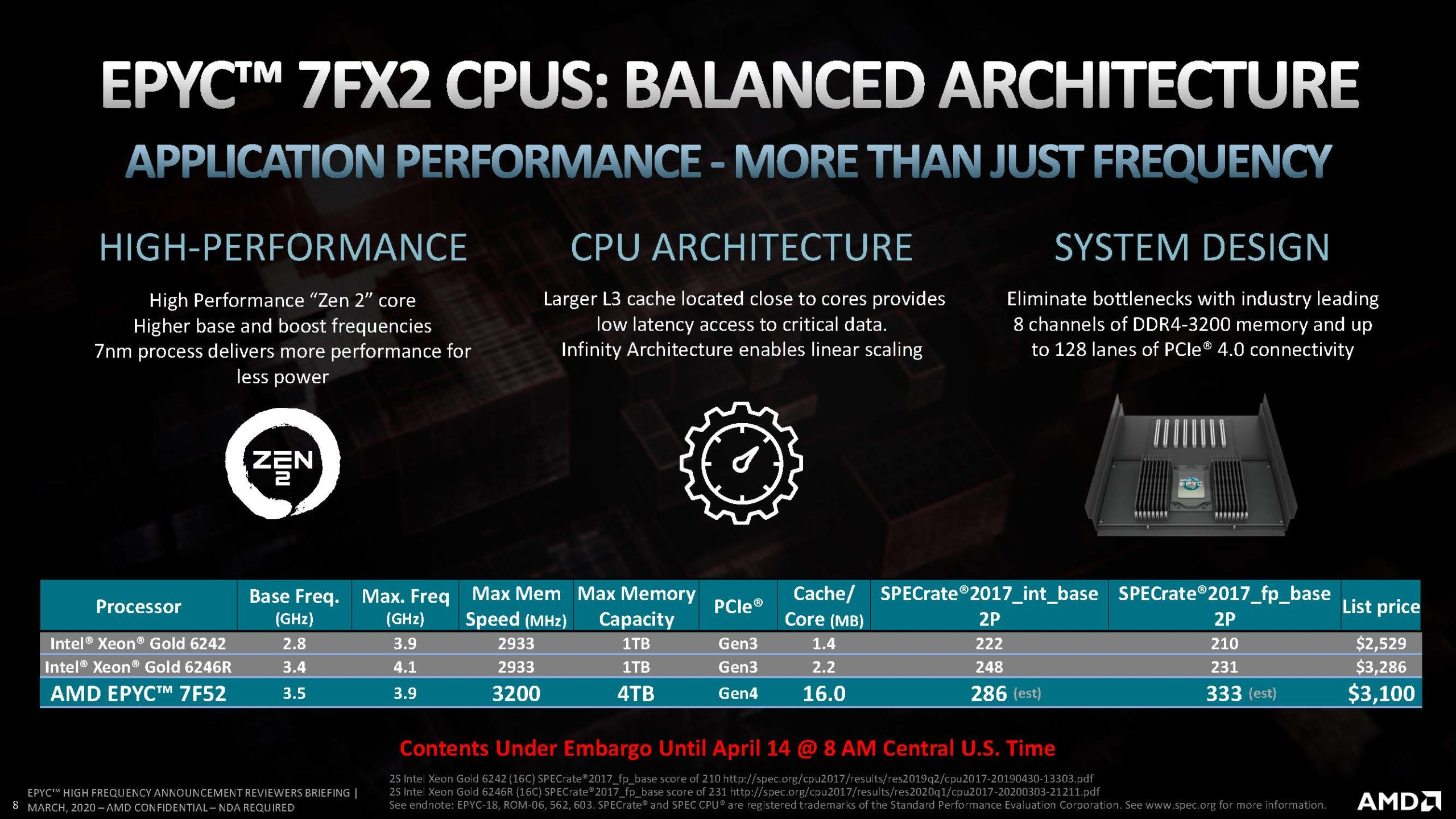 AMD EPYC 7Fx2 Launch Slides Competitive Analysis For EPYC 7F52 To Intel Xeon