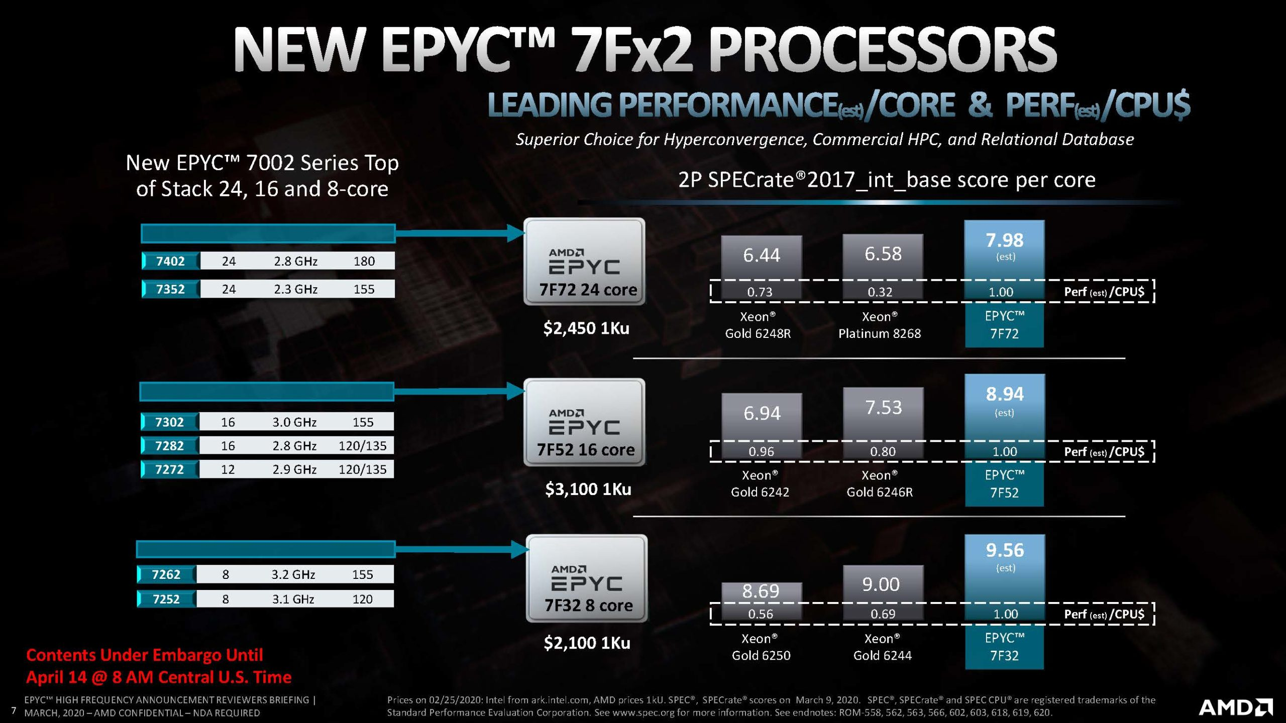 AMD EPYC 7Fx2 Launch Slides Performance Per Dollar