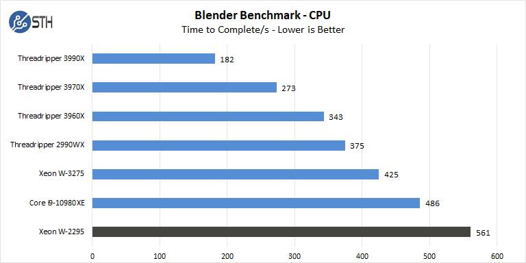 BOXX APEXX W3 Class Blender