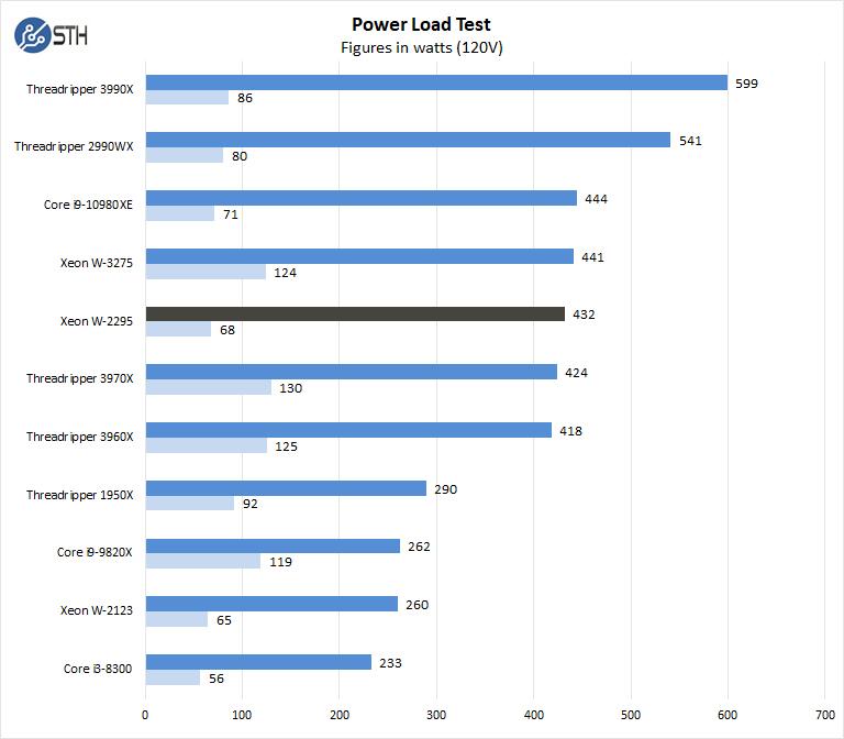 BOXX APEXX W3 Class Intel Xeon W2295 Power Use