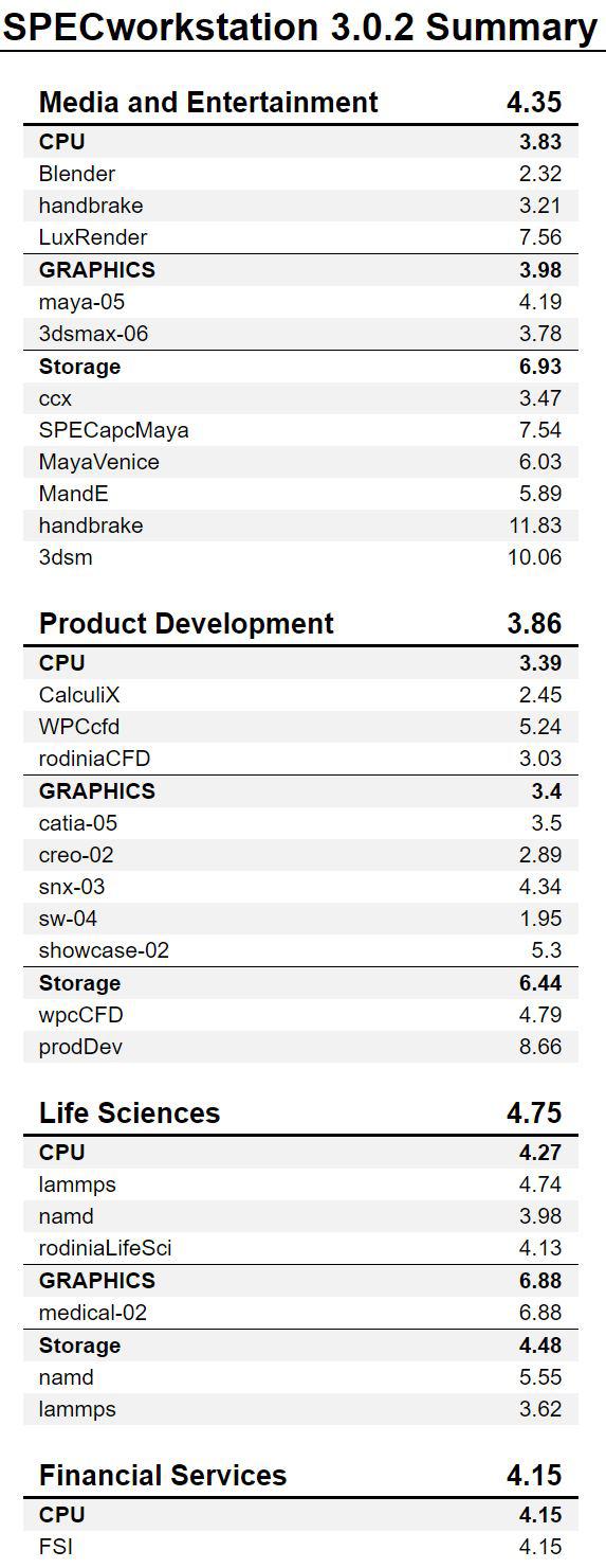 BOXX APEXX W3 Class SPECworkstation Results 1