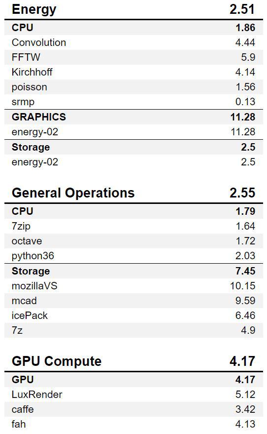 BOXX APEXX W3 Class SPECworkstation Results 2