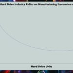 Economies Of Scale HDDs