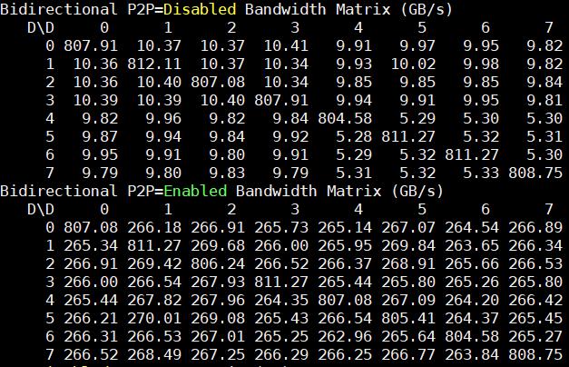 Inspur NF5488M5 P2pBandwidthLatencyTest Bidirectional BW