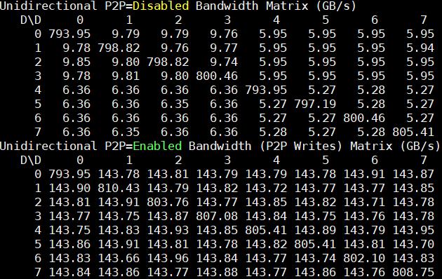 Inspur NF5488M5 P2pBandwidthLatencyTest Unidirectional BW