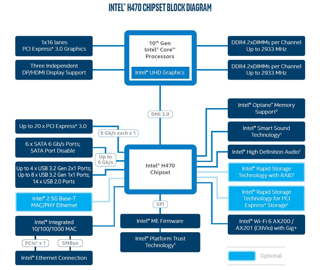 Intel H470 Chipset Diagram